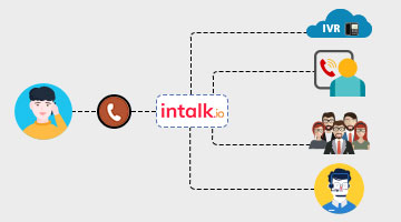 Intelligent Contact Routing - Intalk.io